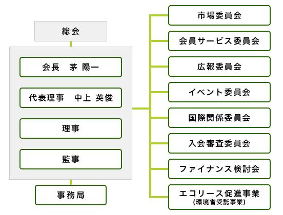 この画像には alt 属性が指定されておらず、ファイル名は img-soshikizu2016.png です